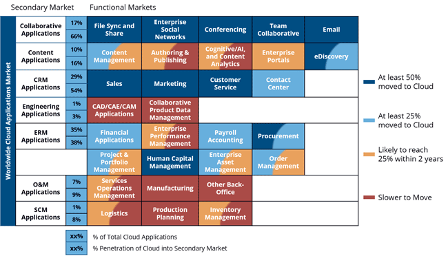 IDC. Cloud Applications. Functional Market Penetration