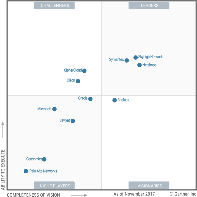 Gartner Magic Quadrant for Cloud Access Security Brokers, 2017