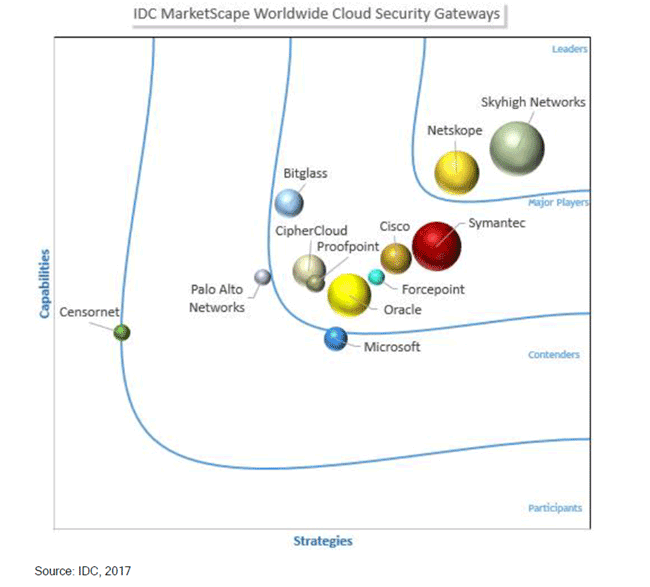 IDC MarketScape Worldwide Cloud Security Gateways Vendor Assessment, 2017