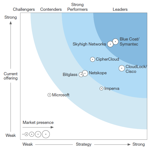 Forrester Wave™: Cloud Security Gateways, Q4 '16