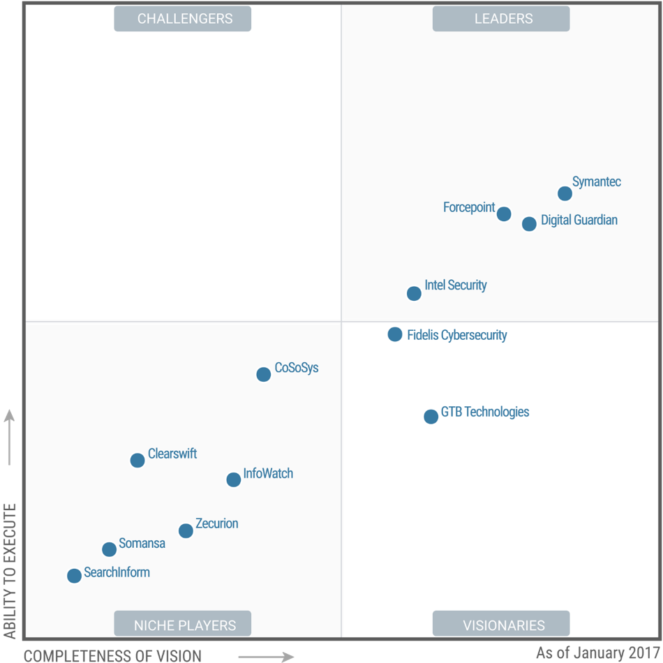 Gartner Magic Quadrant for Enterprise Data Loss Prevention