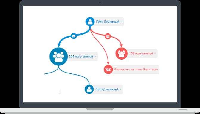 Визуализация перемещения информации — «Гарда Предприятие»