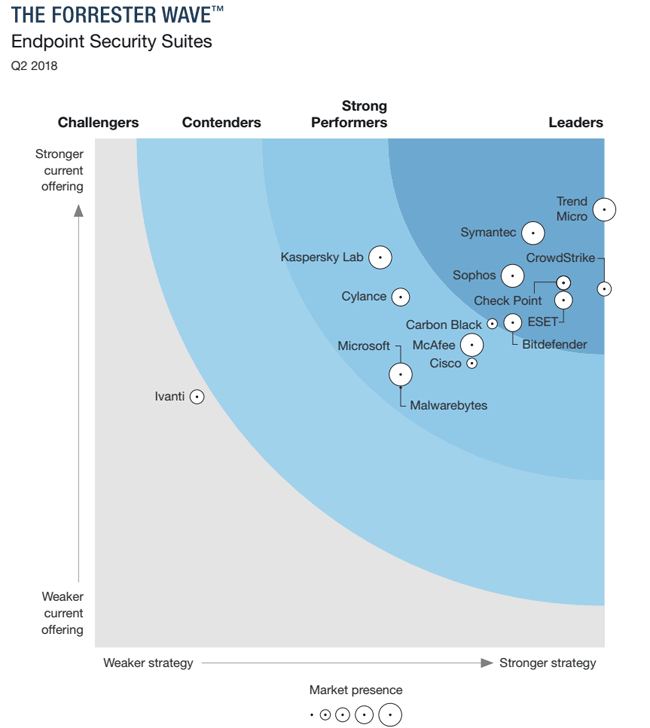 The Forrester Wave™: Endpoint Security Suites, Q2 2018