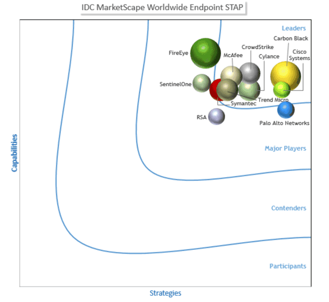 IDC MarketScape Worldwide Endpoint Specialized Threat Analysis and Protection Vendor Assessment, 2017