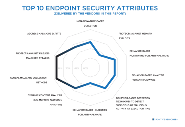 Top 10 Endpoint security attributes, CISOs Investigate: Endpoint Security by Security Current, 2017