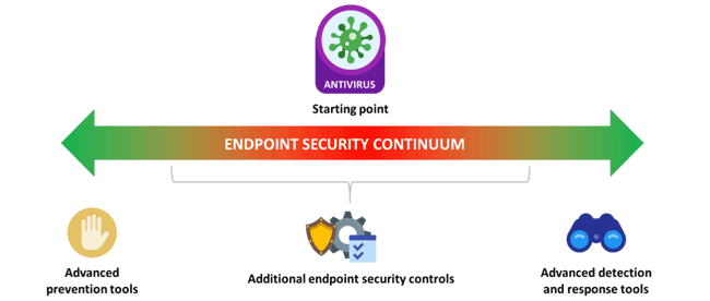 The Endpoint Security Continuum, ESG: Redefining Next-generation Endpoint Security Solutions
