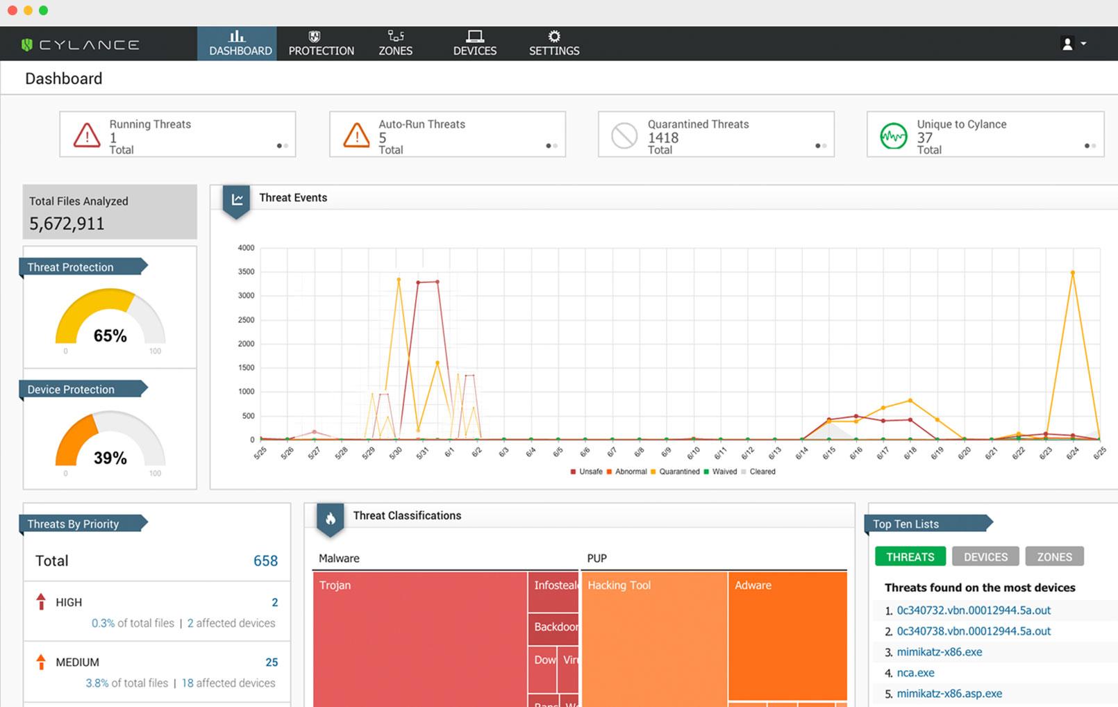 Обзор рынка систем защиты конечных точек (Endpoint