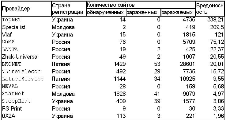 Таблица вредоносности провайдеров Рунета