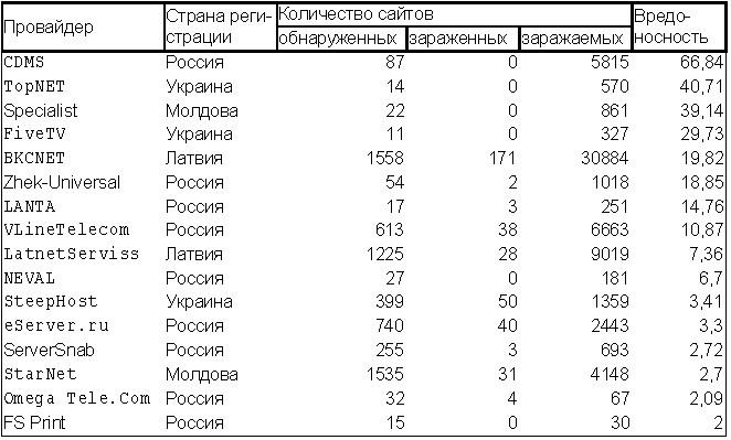 Вредоносы Рунета 4