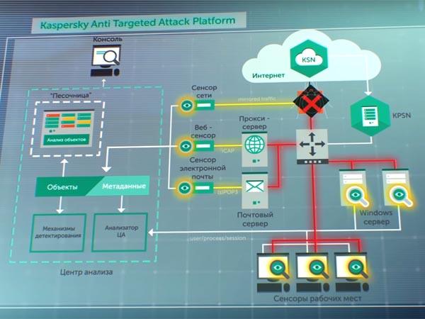 Решение ЛК для защиты от целевых атак получило сертификат ICSA Labs