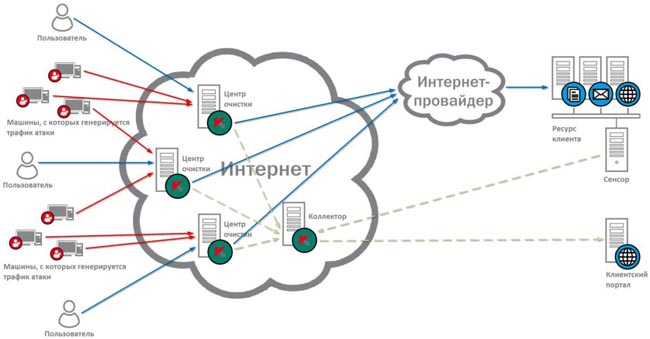 Схема работы Kaspersky DDoS Prevention