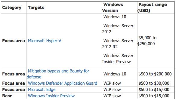 Microsoft заплатит хакерам 250 тыс.  долларов зауязвимость