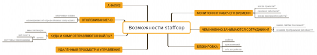 Возможности программного комплекса StaffCop Enterprise