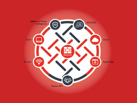 Как работает платформа безопасности Fortinet Security Fabric