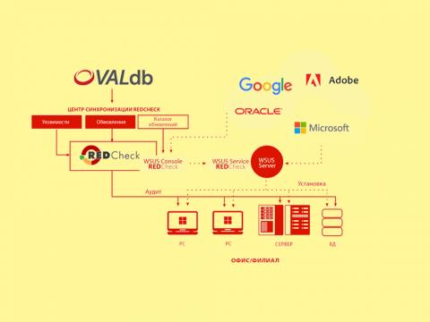 Средство анализа защищенности RedCheck 2.0. Обзор новых функций