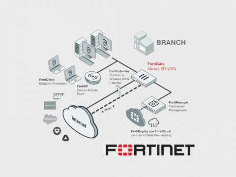 Защита сетей SD-WAN c помощью решений Fortinet