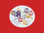 Как экосистема партнерских продуктов и сервисов интегрируется в Fortinet Security Fabric