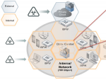 Защита виртуальных сред VMware с помощью FortiGate-VMX