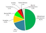 Анализ рынка антивирусной защиты в России 2008-2009 (updated 06.2010)
