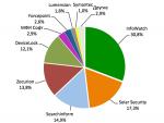 Анализ рынка систем защиты от утечек конфиденциальных данных (DLP) в России 2013-2016