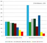 Тест корпоративных антивирусов на быстродействие (февраль 2012)