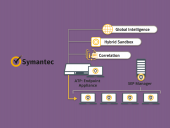 Как работает Symantec Endpoint Detection and Response (EDR)
