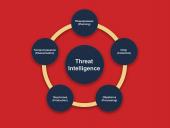 Автоматизация процессов киберразведки на основе решений класса Threat Intelligence Platform (TIP)