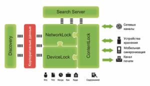 Обзор DeviceLock DLP Suite 8