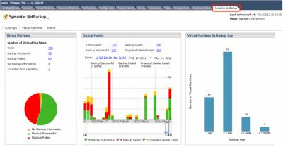 Обзор ключевых возможностей Symantec NetBackup 7.6