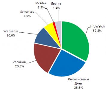 Анализ рынка систем защиты от утечек конфиденциальных данных (DLP) в России 2011-2012