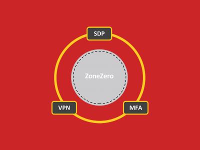 Обзор Safe-T, платформы оркестровки защищённого удалённого доступа