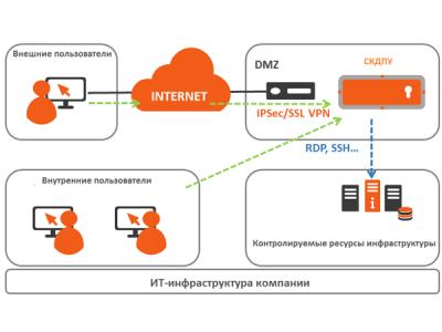 Обзор «Системы контроля действий поставщиков ИТ-услуг» (СКДПУ)