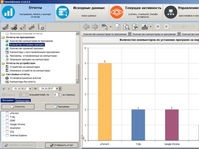 Обзор системы учета рабочего времени TimeInformer от Searchinform