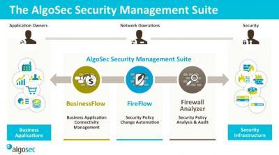 Как автоматизировать внесение изменений на МСЭ с помощью AlgoSec Fireflow