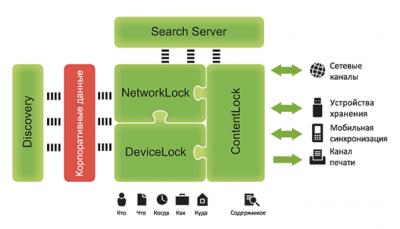 Обзор DeviceLock DLP Suite 8. Часть 1: функциональные возможности