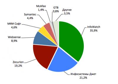 Анализ рынка систем защиты от утечек конфиденциальных данных (DLP) в России 2012-2014