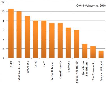Тест антивирусов и антируткитов на обнаружение и удаление современных руткитов (декабрь 2007)