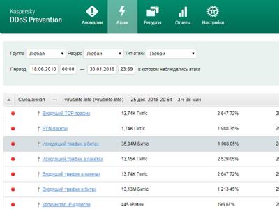 Обзор Kaspersky DDoS Prevention