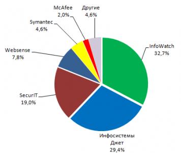 Анализ рынка систем защиты от утечек конфиденциальных данных  (DLP) в России 2008-2010