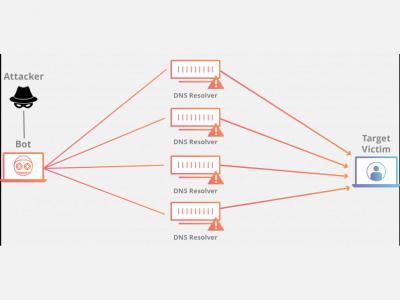 Новый тип DDoS-атаки использует старую уязвимость протокола UPnP