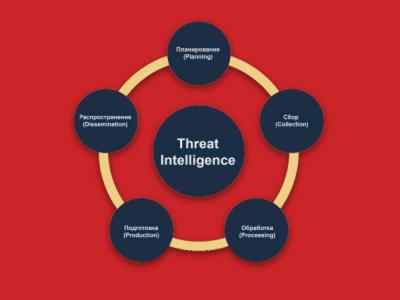 R-Vision оснастила свою платформу функционалом Threat Intelligence