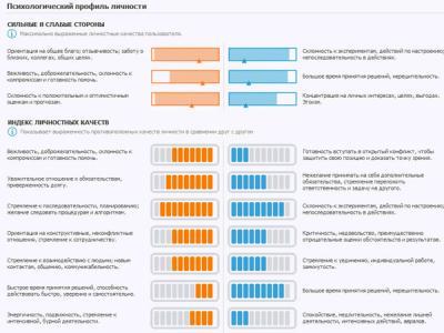 Нетехнические методы защиты информации: профайлинг на службе ИБ