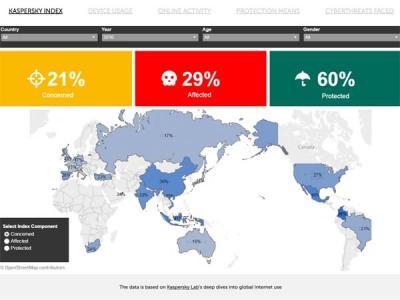 Лаборатория Касперского измерила индекс онлайн-опасности