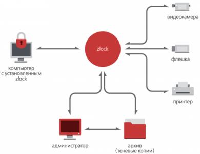 Zecurion Zlock 5.0