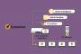 Как работает Symantec Endpoint Detection and Response (EDR)