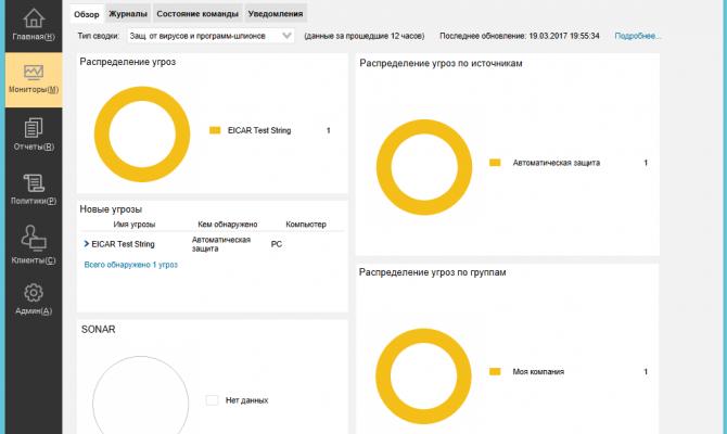 Панель мониторов в Symantec Endpoint Protection 14