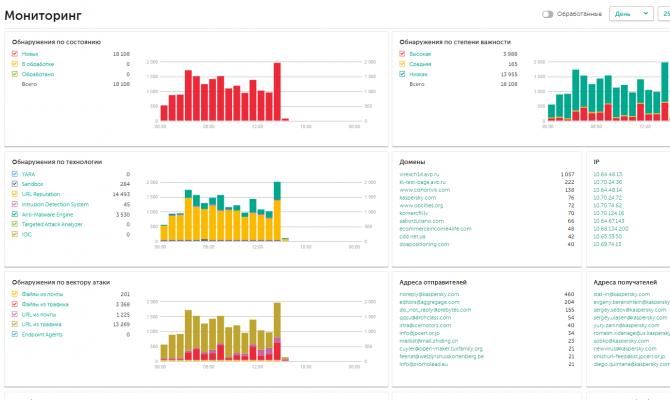 Консоль мониторинга (дашборд) в платформе Kaspersky Anti Targeted Attack