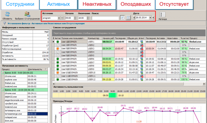 Интерактивный отчет по активности пользователей