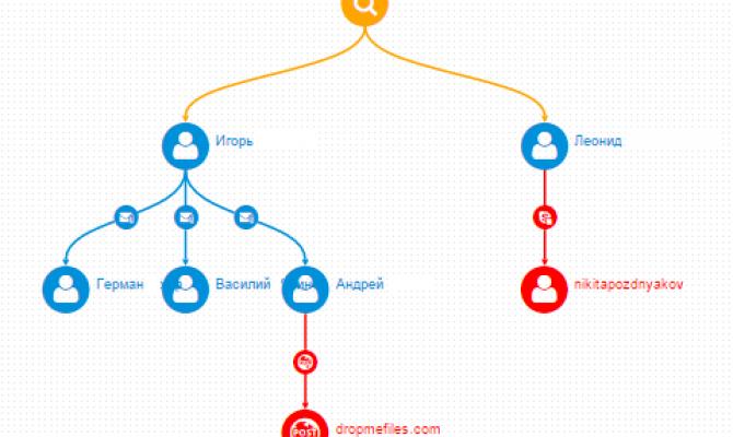 Карта распространения документов в DLP-системе «Гарда Предприятие»