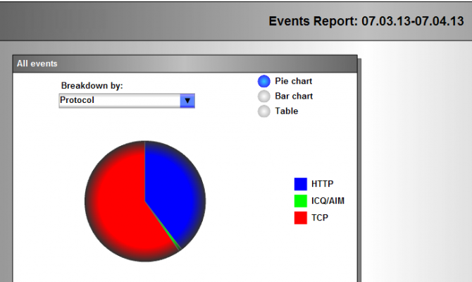 Отчет по нарушениям политик безопасности в GTB DLP Suite